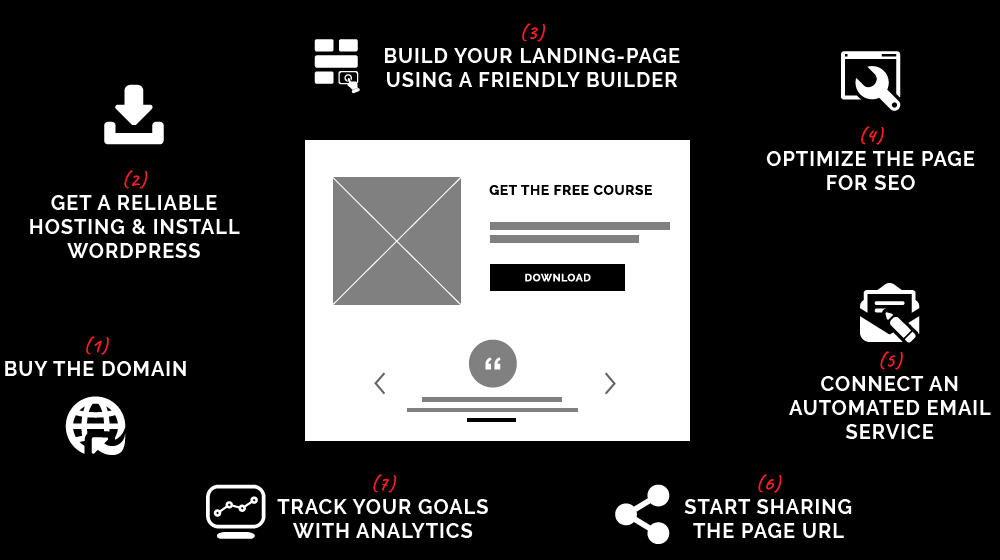 Build Landing Pages