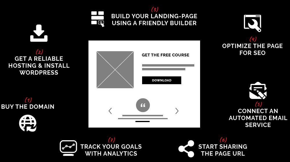 Build Landing Pages